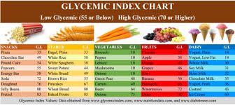 Low Glycemic Chart Low Glycemic Facts D21