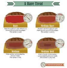 Rare Meat Chart Grilling Perfectly Cooked Steak Fix Com