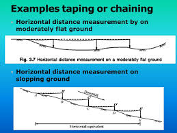 Surveying Taping Errors And Horizontal Distance Measurement Ppt Video