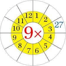 Nine Multiplication Chart Worksheet On Multiplication Table Of 9 Word Problems On 9