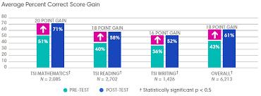 Impact Of Tsi Tutorials On Student Achievement In Texas