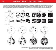 Percent Cover Estimate Chart Daves Ensampler