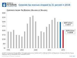 Federal Revenue By Year Chart Corporate Tax Receipts Took An Unprecedented Drop This Year