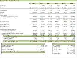 Dcf Valuation Example The Income Approach To Valuation Discounted Cash Flow
