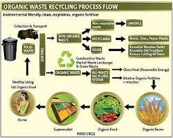 Organic Recycling Flow Chart Recycling Process