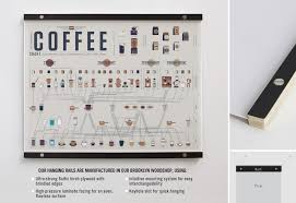 Pop Chart Lab Coupon The Compendious Coffee Chart Room Coffee Chart Biggby