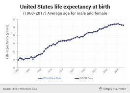 Average Life Expectancy In Us By State Gender Age 2019