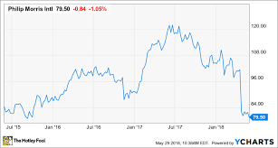 Why Are These Philip Morris International Insiders Buying