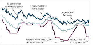 Fed Funds Rate Vs Mortgage Rates Chart Average Mortgage Interest Rates 2004 Best Mortgage In The