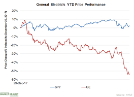 General Electric Stock Is At A Nine Year Low On Debt