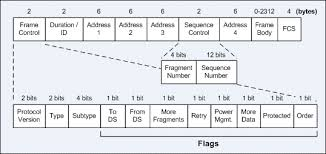 802 11 frame format itcertnotes ieee 802 11 frame types