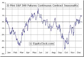 Sp500 Futures Live Chart S P 500 Futures Chart Qmsdnug Org