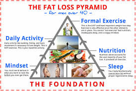 Weight Loss For Men Over 40: The Easy 5 Step Guide