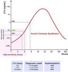 Troponin Levels Chart How To Interpret Elevated Cardiac Troponin Levels Circulation