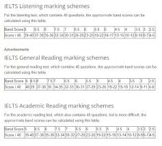 Grading Chart For 40 Questions How Is The Ielts Band Score Calculated For Reading And