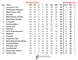 standard and pythagorean tables for 2016 16 english premier league matches played up to