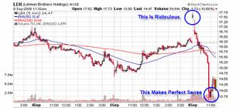 Lehmans Worth Sinking Fast Lehman Brothers Holdings Inc