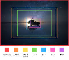 Hyperfocal Distance Explained Free Calculator Pixels And