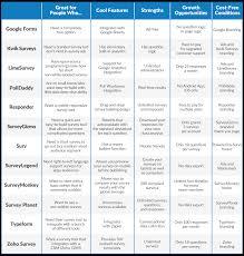 a handy survey tool summary chart