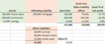 Asset Net Worth What Is Percentage Of Net Worth Personal Finance Money