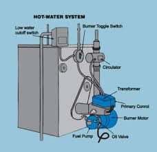 basic steam boiler wiring wiring diagram for you • save money on energy oil heating service contract honeywell boiler aquastat wiring diagram steam boiler operation