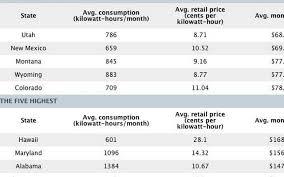 Interior Design Average Electric Bill For 40 Bedroom Apartment In Best Average Electricity Bill For 2 Bedroom Apartment