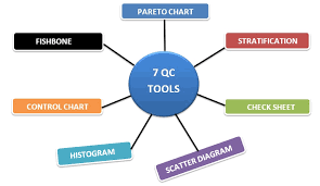 7 Qc Tools Control Charts Explanation Of 7 Qc Tools For Apparel Industry Archives Ordnur