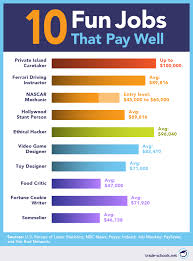 Interesting Jobs List 32 Fun Jobs That Pay Well Find A Career You Can Love