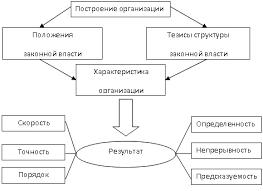 Бюрократическая теория организации