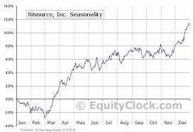 Ni Chart Nisource Inc Nyse Ni Seasonal Chart Equity Clock