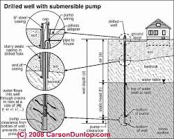 submersible well pumps for drinking water wells problems photograph of a drilled well casing schematic of a submersible pump deep well system c carson dunlop associates