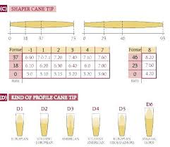 Oboe Shaper Tip Chart
