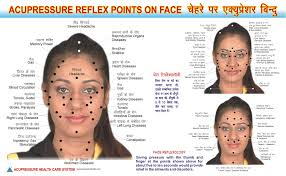 Reflexology Pressure Points Chart Free Simplified Acupuncture Point Chart Face Reflexology