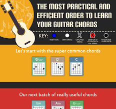 11 Quick And Easy Tips For Reading Guitar Chord Charts