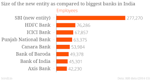 Sbi Chart Three Charts Show How State Bank Of India Could Become Five