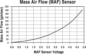 Maf Sensor Voltage Chart Map Sensor Testing Knock Sensor