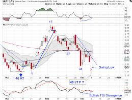 Nat Gas Live Chart Cycle Trading Natgas Forms A Swing Low