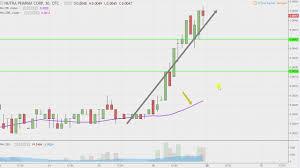 Nphc Stock Chart Nutra Pharma Corp Nphc Stock Chart Technical Analysis For 01 26 18