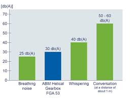 Sound Level Comparison Chart Abm Greiffenberger Antriebstechnik Gmbh Company News