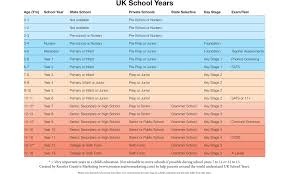 Uk School Years A Simple Guide Rooster Marketing