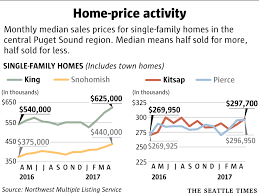 Small Picture More records fall Median home price hits 722000 in Seattle and