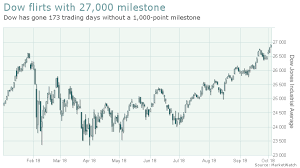 Dow Eyes 27 000 And Is Set To Break Longest Stretch Without