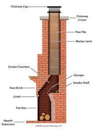 smoke chamber repair interest anatomy of a chimney
