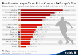 How To Chart A Football Game Chart How Premier League Ticket Prices Compare To Europes