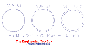Sdr Standard Dimension Ratio And Pipe Series S