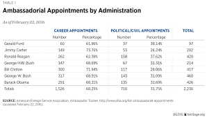 Key Events In American Foreign Policy Chart How To Make The State Department More Effective At