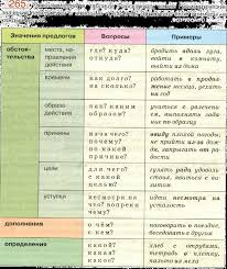 Урок русского языка в классе на тему Предлог как часть речи  hello html 1e38b95a gif