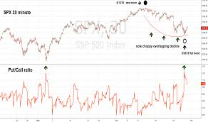Spx Quote 42 Best SP 24 Index Chart SPX Quote TradingView
