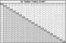 1 To 20 Multiplication Tables And Charts Free Downloads