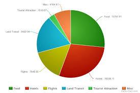 Meda Chart Meta Chart Travel Is Free